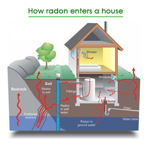 What is Radon Testing?