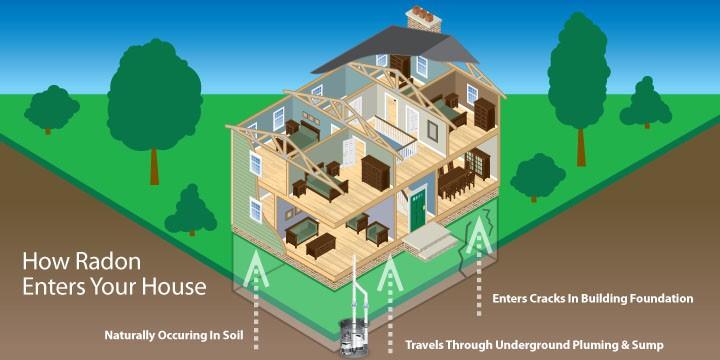 Radon Testing Ohio